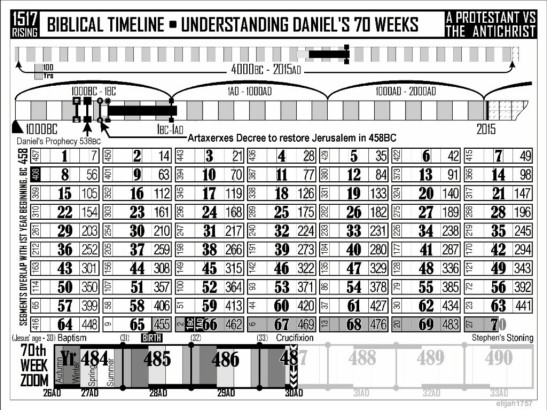 70 Weeks Prophecy Chart by elijah1757